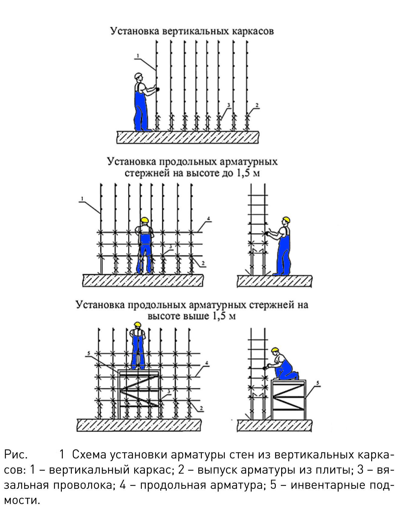 Монтаж арматурных изделий стен