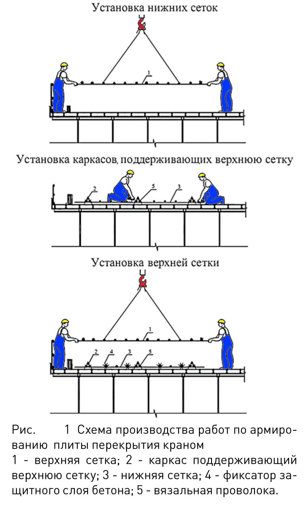 рисунок 1 и 2
